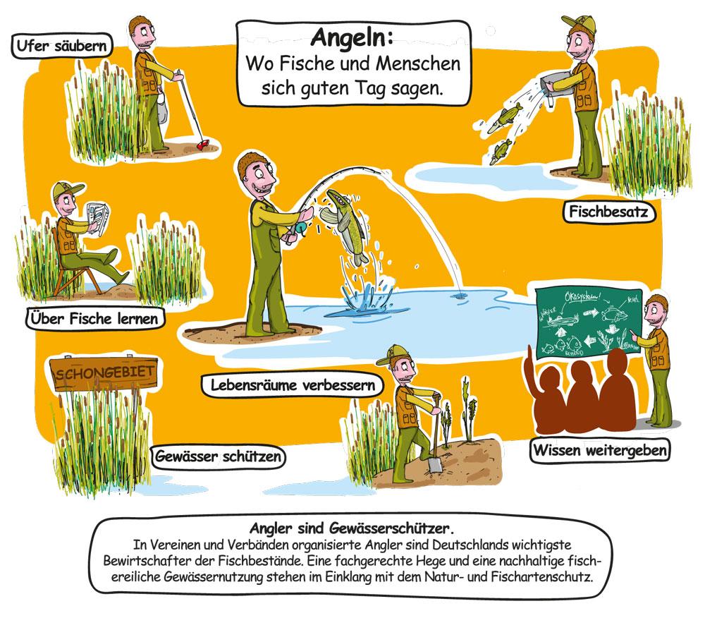 Bild mit Angler